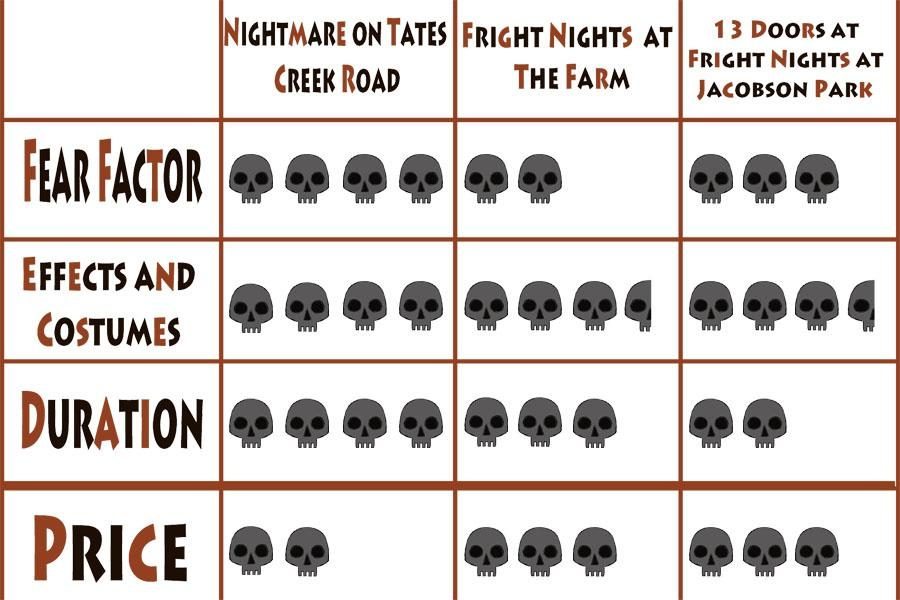 done chart halloween spooky trails 2013