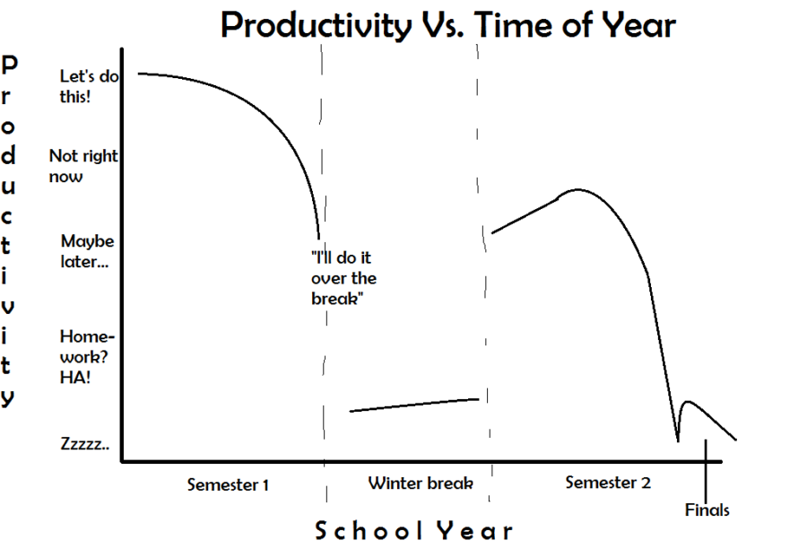 Productivity vs. Time of Year Graph