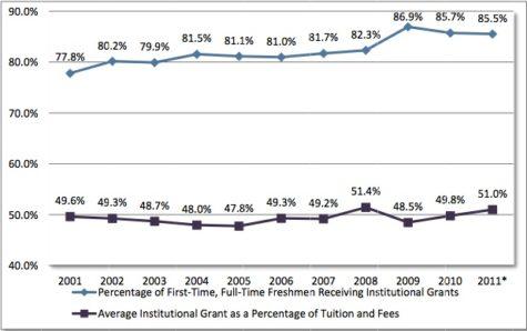aid-graph