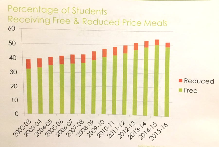 Graph showing the rising percentage of students receiving free and reduced lunch in Fayette County Public Schools