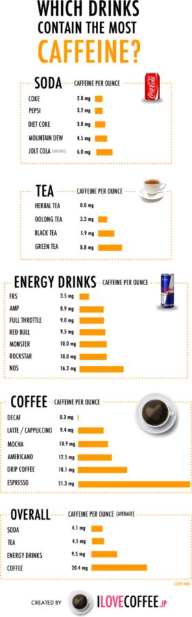 Caffeine level comparisons by beverage.