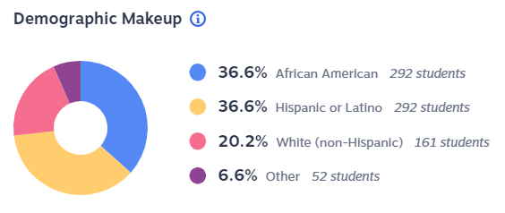 While Winburn's student demographics consist primarily of minority populations, 56 of the 63 teachers at the school are white.