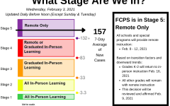 The FCPS School Board has been using the five-stage COVID-19 In-Person Learning Matrix to determine whether it is safe to return to school.